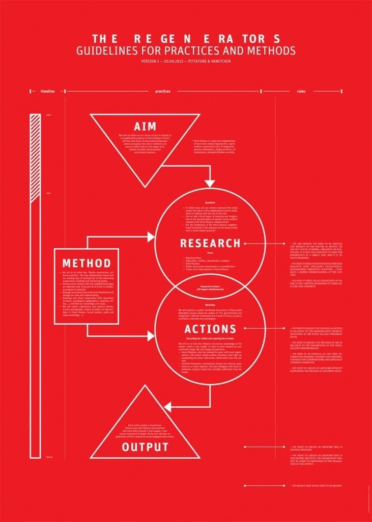 The Regenerators - Guidelines for practices and methods. 2012